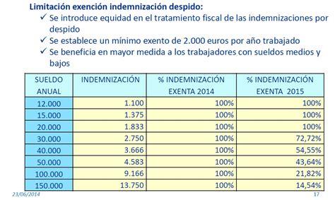 a indemnizacion en irpf 2016 indemnizacin despido exenta irpf 2016 tributaci 243 n en