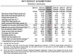 Budget Assumptions Template Making Swiss Cheese Of A Budget Trade The Tape