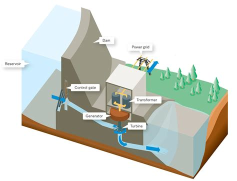 hydroelectric power plant hydro power plant how it works vattenfall