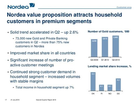 nordea bank customer service interim report 2 2010 media and analyst presentation