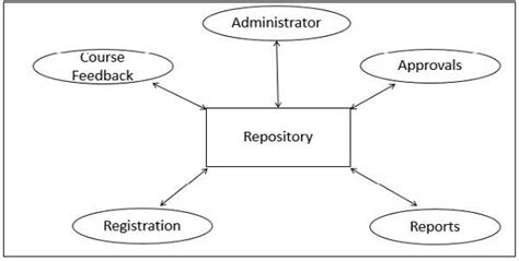 repository pattern advantages and disadvantages software architecture and design data centered architecture