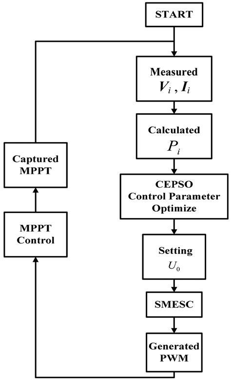 perturb and observe algorithm flowchart perturb and observe algorithm flowchart create a flowchart