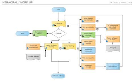 work flow diagrams how to design clinical templates softworks