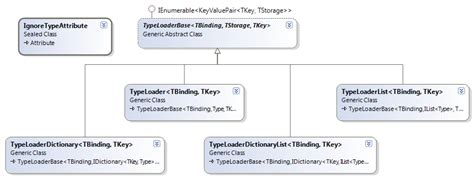 factory pattern types implementing the factory pattern part 1 of 2 or 3