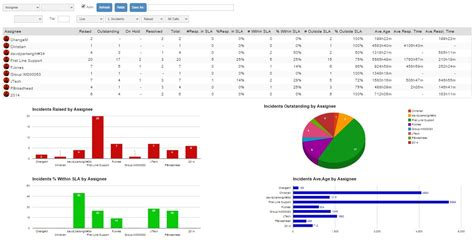 Service Dashboard A Real Time View House On The Hill Service Desk Kpi Template