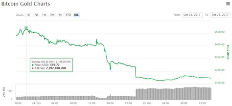 bitcoin gold price fool s gold bitcoin gold price drops 62 in first day of