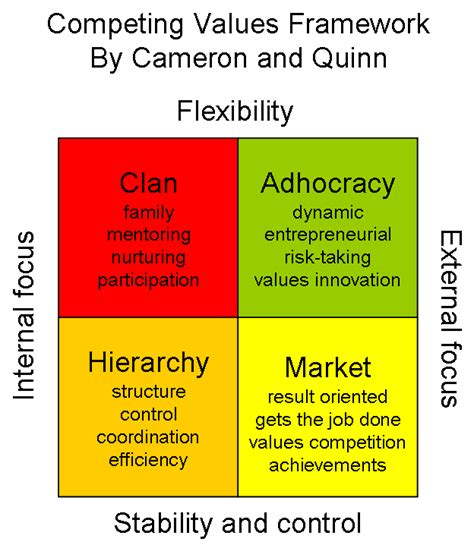 Competing Values Leadership cameron and quinn the of vincent eekhout