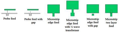 axial ratio bandwidth   circularly polarized microstrip
