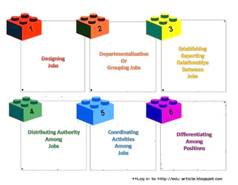 design elements hierarchy six elements of organizational structure