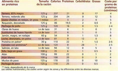 alimentos con alto contenido en proteina los mejores alimentos de prote 237 nas para la construcci 243 n de