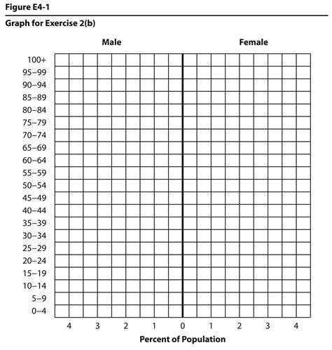 How To Make A Population Pyramid On Paper - 4 graphs per page decimal expanded form worksheets