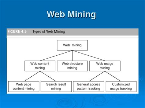 pattern discovery web usage mining ppt ppt chapter 4 data text and web mining powerpoint