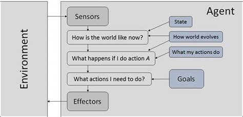 tutorialspoint artificial intelligence artificial intelligence agents environments