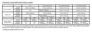 Jeep Comparison Chart Jeep Towing Capacity Chart Autos Post
