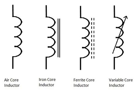 inductor with magnetic symbol basic electronics inductors