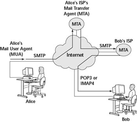 linux mail server send and receive emails part 1 techinfo007 understanding electronic mail chapter 15 mail server