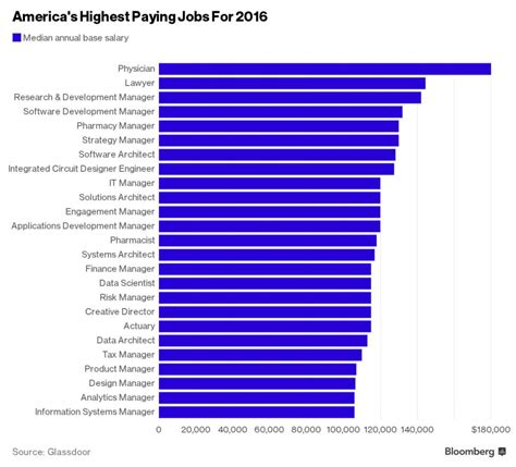 what is a comfortable salary these are the highest paying jobs in america