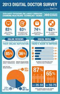 2013 digital doctor survey results visual ly