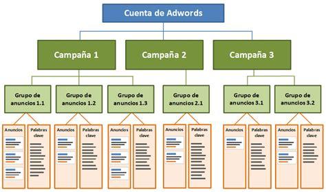 dentro de adwords dentro de adwords estructura de ca 241 as en google adwords