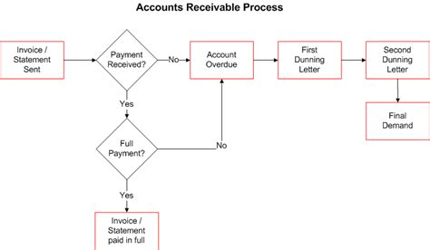 Policies And Procedures Library The University Of Queensland Australia Accounts Receivable Flowchart Template