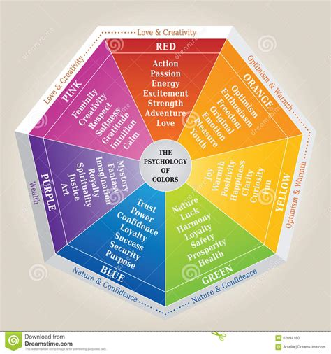 the meaning of colors and the basic color wheel the psychology of colors diagram wheel basic colors