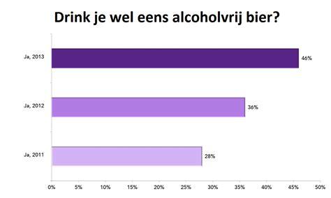 alcoholvrij bier gezond biernetnl