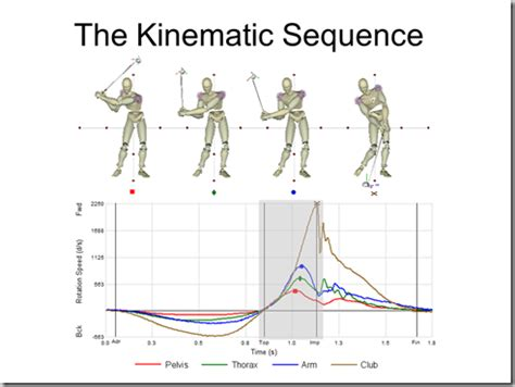 golf swing physics analyzing the golf swing in 6 degrees of freedom with amm
