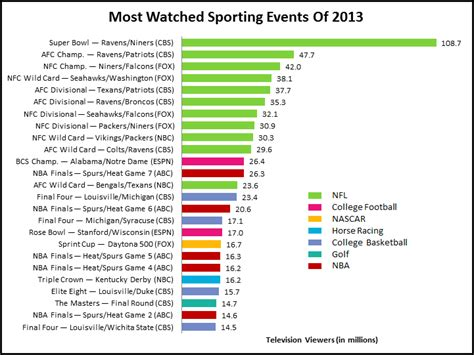 chart in sports television there is the nfl and there is