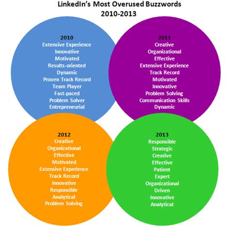 Overused Resume Buzzwords and the most overused resume buzzword for 2013 is