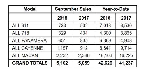 Porsche Sales By Model by Porsche Cars North America Sales By Model September 2018