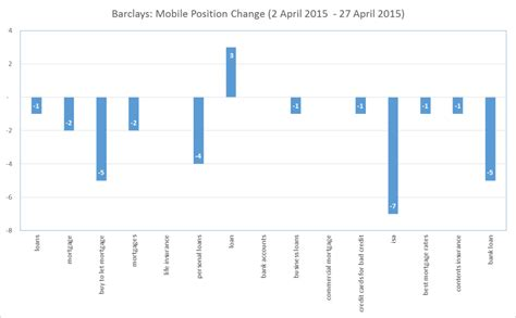 barclays house insurance the early lessons from mobilegeddon stickyeyes