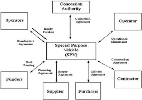 spv structure diagram projects finance nasyat investment centre riyadh saudi