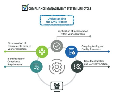 Compliance Administration by Compliance Management System Cms Vendorview360