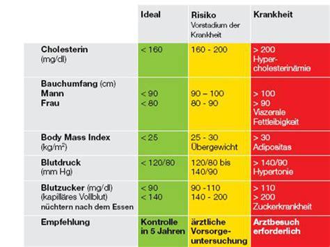 cholesterin tabelle cholesterin grenzwerte tabelle gesunde ern 228 hrung
