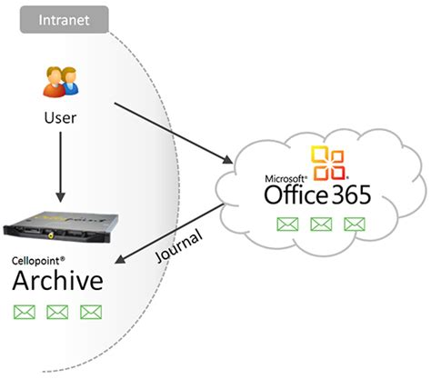 Office 365 Archive Cellopoint Now Support Microsoft Office 365 Cloud Mail