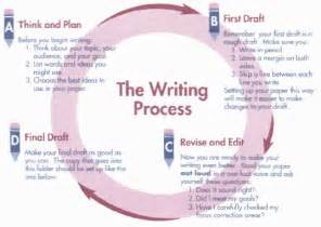 Stages Of Writing An Essay by Writing Process Quotes Like Success
