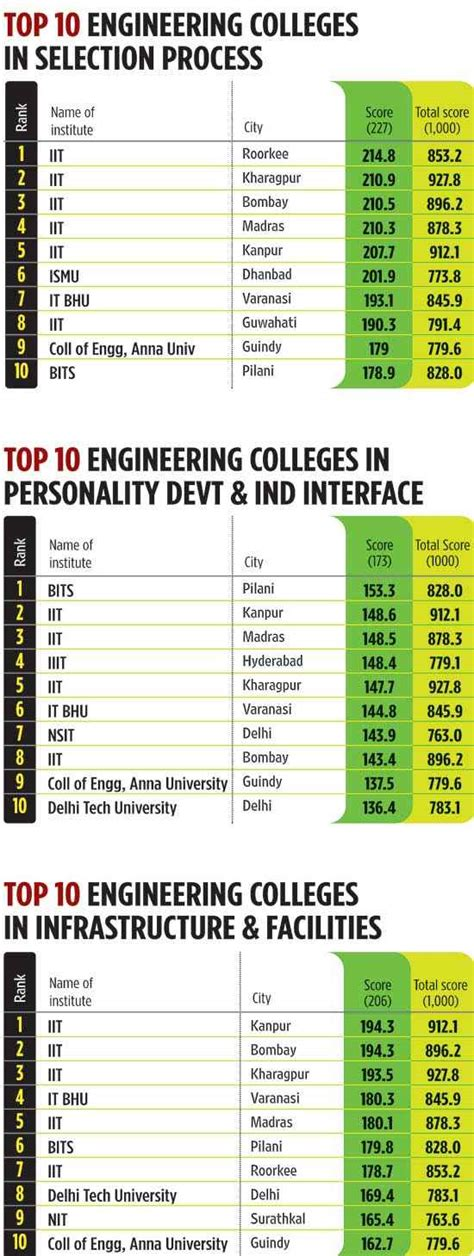 Top 40 Mba Colleges In India by Top 10 Engineering Colleges Jun 28 2010