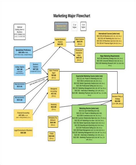 marketing caign template marketing flowchart flowchart in word