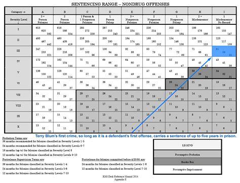 Senter Cing sentencing chart sentencing chart colorado criminal flow chart best federal sentencing