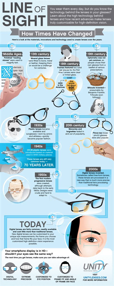the evolution of eyeglass lenses infographic physics