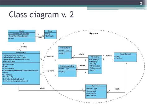 class diagram ppt presentation ppt helicopter hover powerpoint presentation