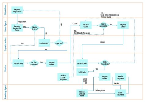 deployment flowchart exle horizontal flowchart horizontal org flow chart cross