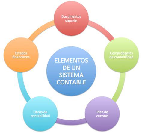 imagenes figurativas elementos elementos de un sistema contable control y medici 243 n de