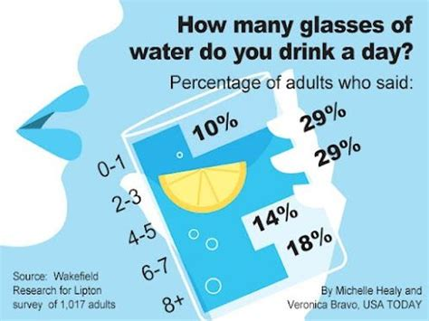How Many Glasses Of Detox Water To Drink A Day by How Many Glass Of Water Do You Drink A Day Usa Today