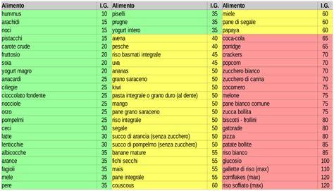 tabella alimenti a basso indice glicemico indice glicemico leonardo crespi