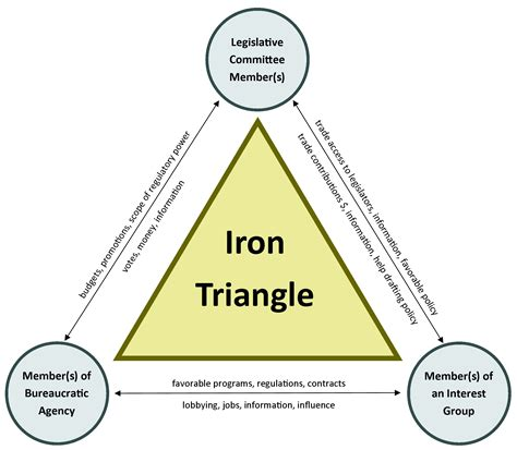 iron triangle diagram iron triangle www pixshark images galleries with a