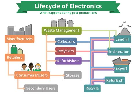 Benefits Of Modular Homes how is e waste recycled video great forest