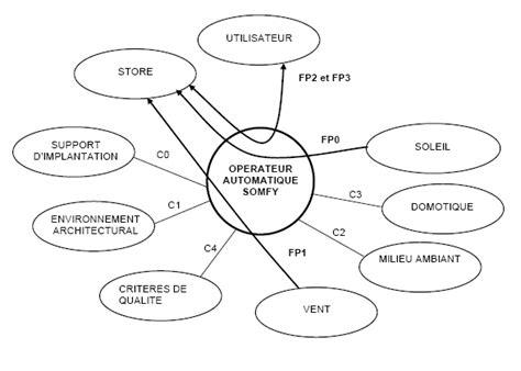 diagramme pieuvre voiture autonome 233 lectricit 233