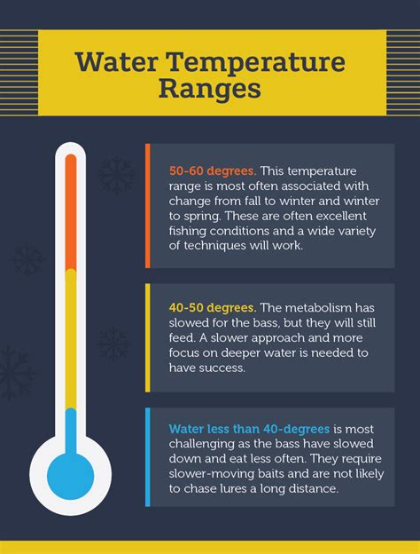 what water temperature do you wash colors in winter bass fishing strategies
