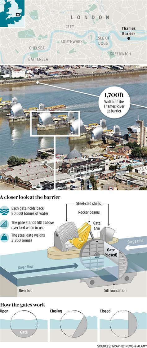 thames barrier in action video flood alerts issued for huge stretch of london as